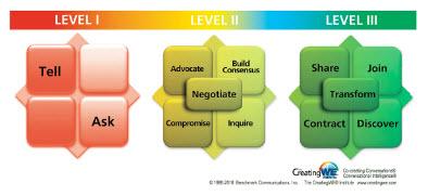 Conversational Coaching